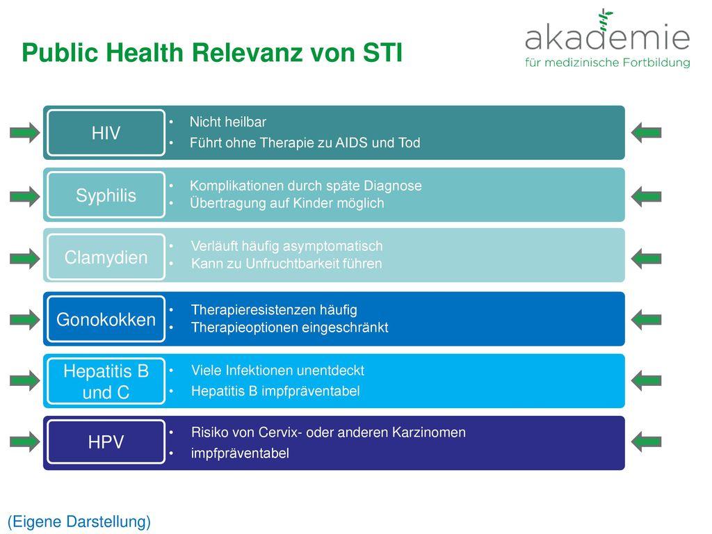 Public Health Relevanz von STI