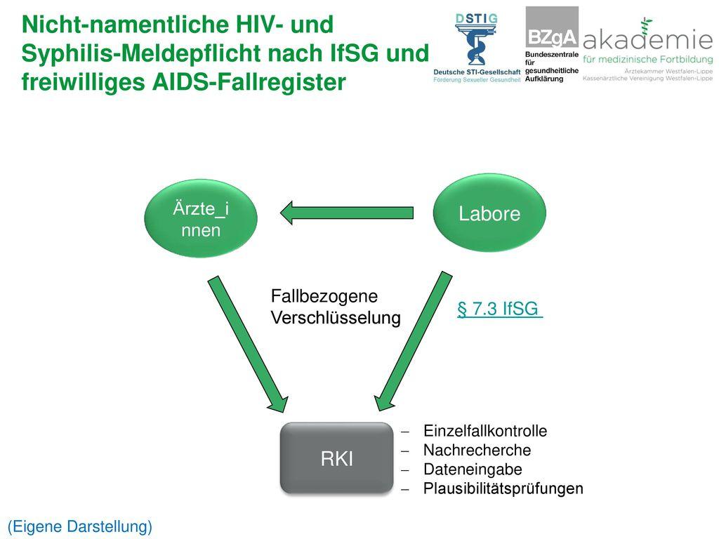 Nicht-namentliche HIV- und Syphilis-Meldepflicht nach IfSG und freiwilliges AIDS-Fallregister