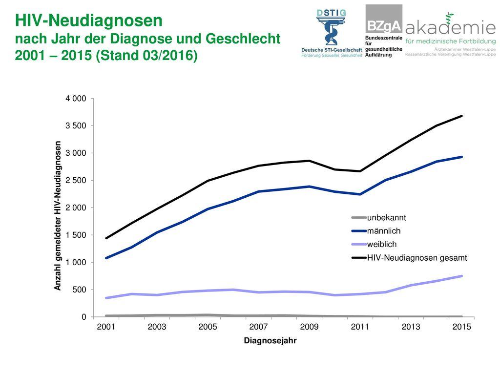 HIV-Neudiagnosen nach Jahr der Diagnose und Geschlecht 2001 – 2015 (Stand 03/2016)