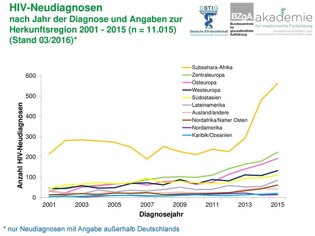 HIV-Neudiagnosen nach Jahr der Diagnose und Angaben zur Herkunftsregion 2001 - 2015 (n = 11.015) (Stand 03/2016)*