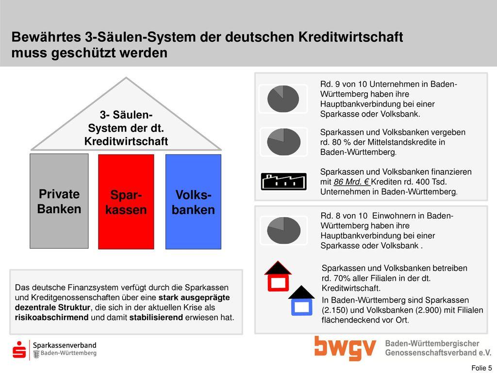 3- Säulen-System der dt. Kreditwirtschaft