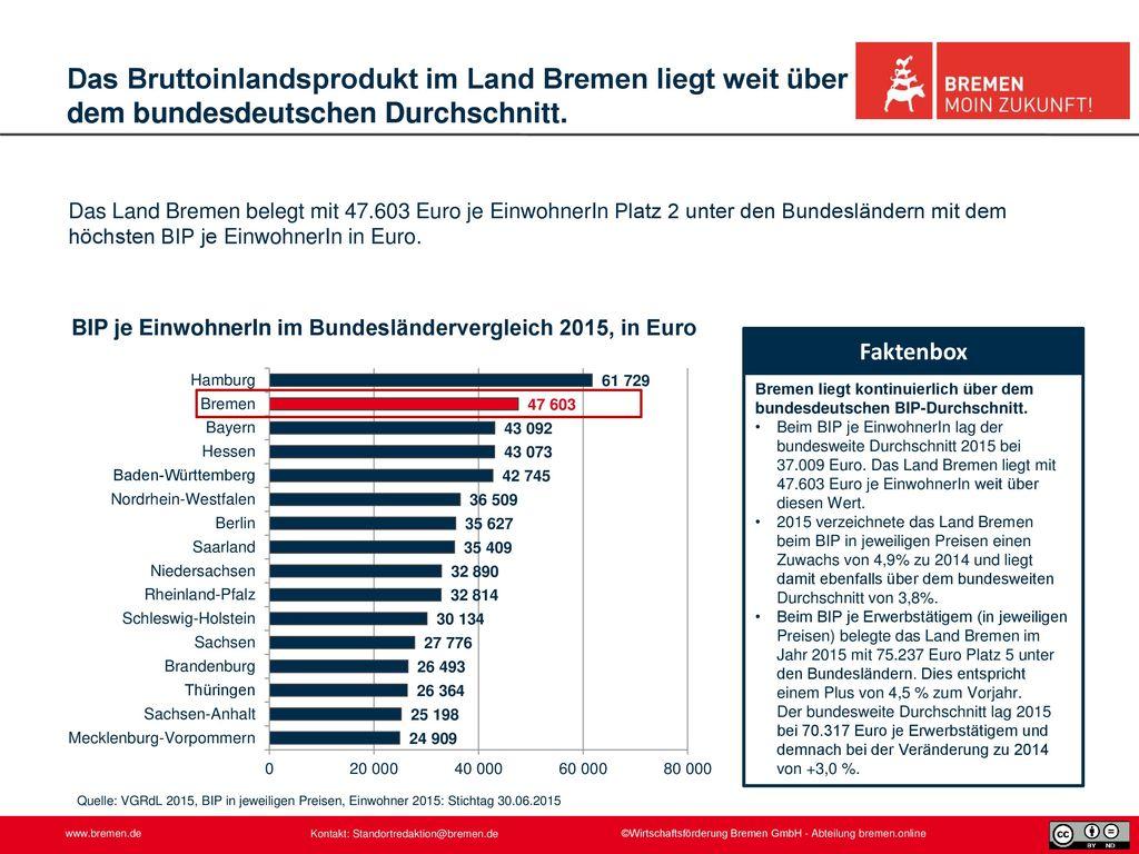 Das Bruttoinlandsprodukt im Land Bremen liegt weit über dem bundesdeutschen Durchschnitt.