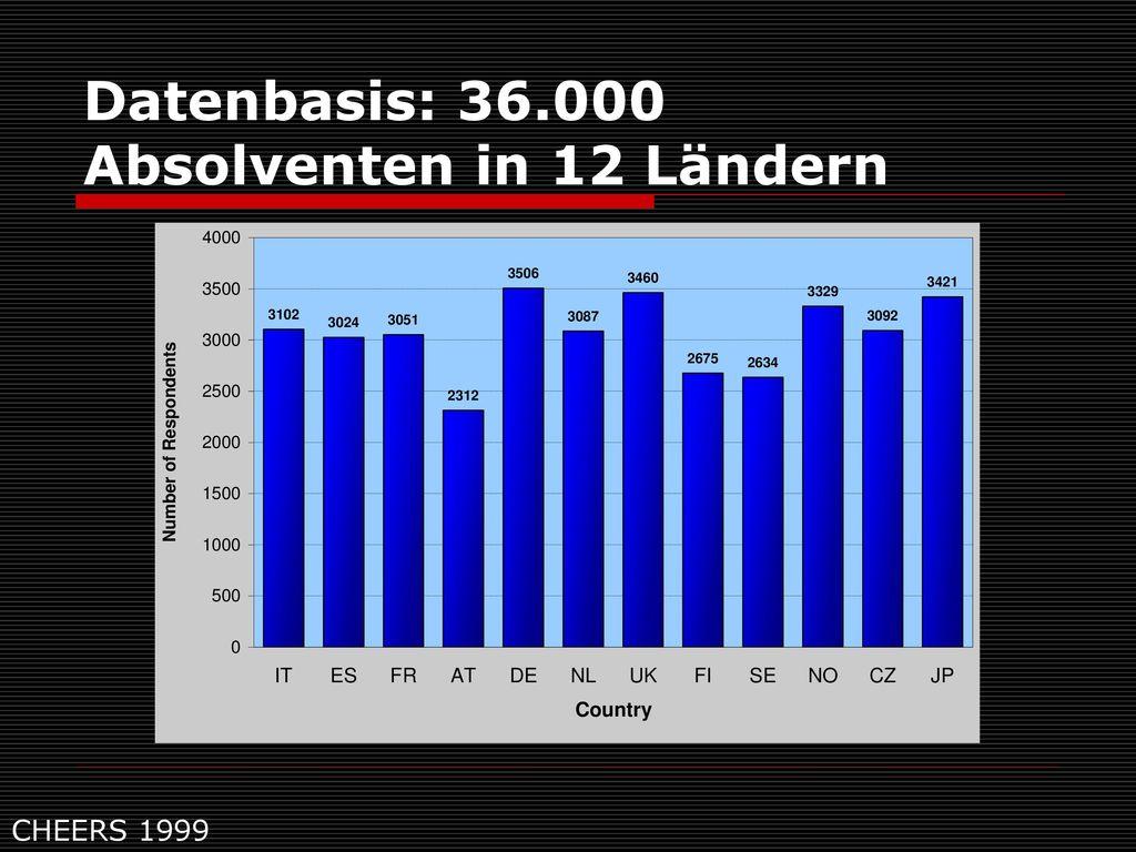 Datenbasis: 36.000 Absolventen in 12 Ländern