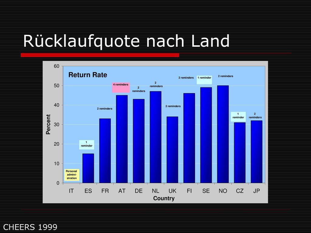 Rücklaufquote nach Land
