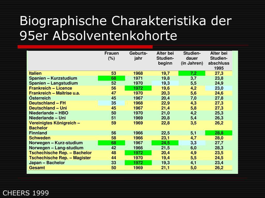 Biographische Charakteristika der 95er Absolventenkohorte