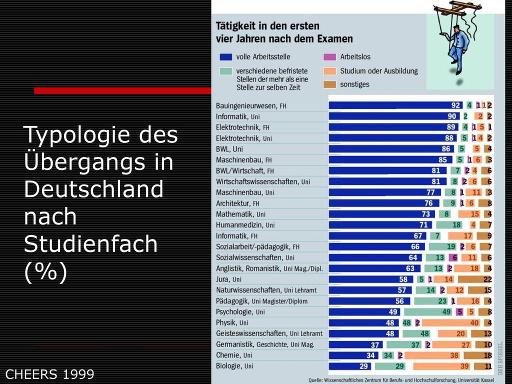 Typologie des Übergangs in Deutschland nach Studienfach (%)