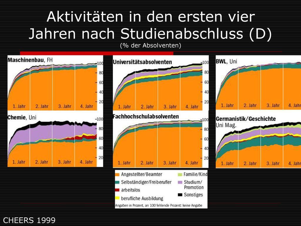 Aktivitäten in den ersten vier Jahren nach Studienabschluss (D) (% der Absolventen)