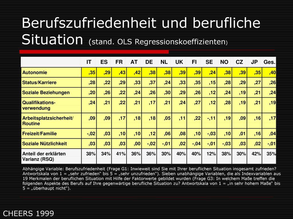 Berufszufriedenheit und berufliche Situation (stand