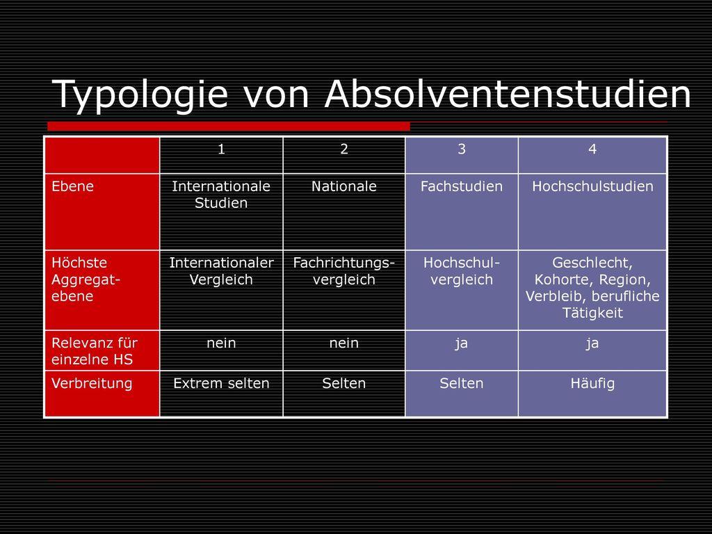 Typologie von Absolventenstudien