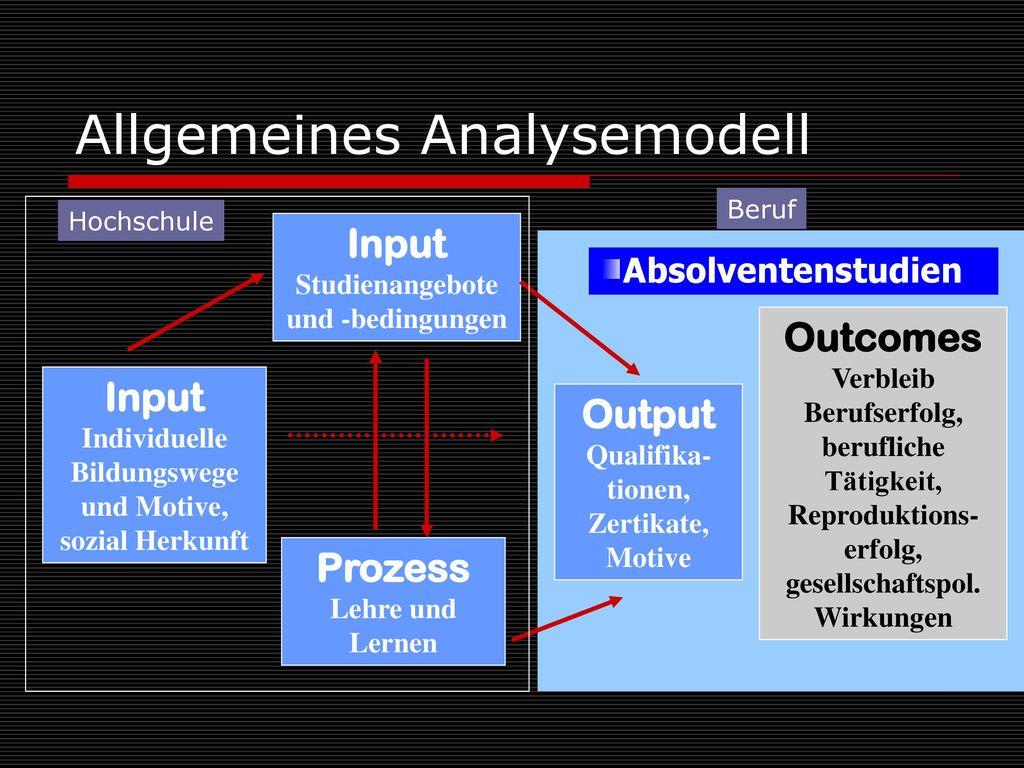 Allgemeines Analysemodell