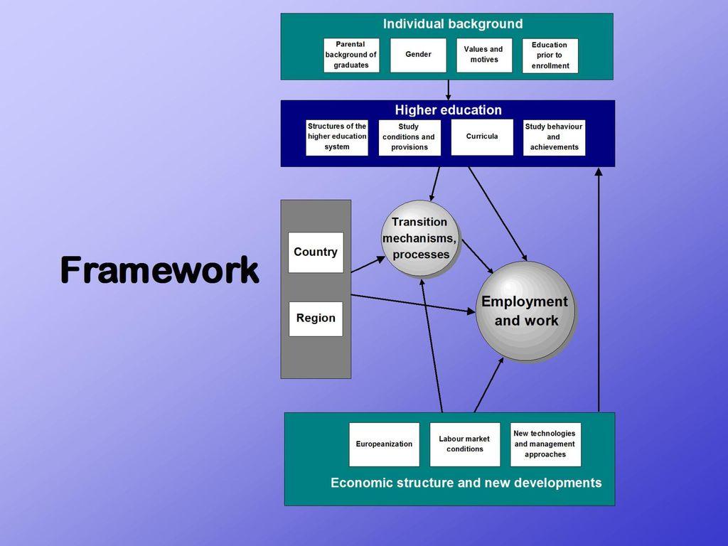 1.6 Framework G Absolventenverbleib und Arbeitsmarkt