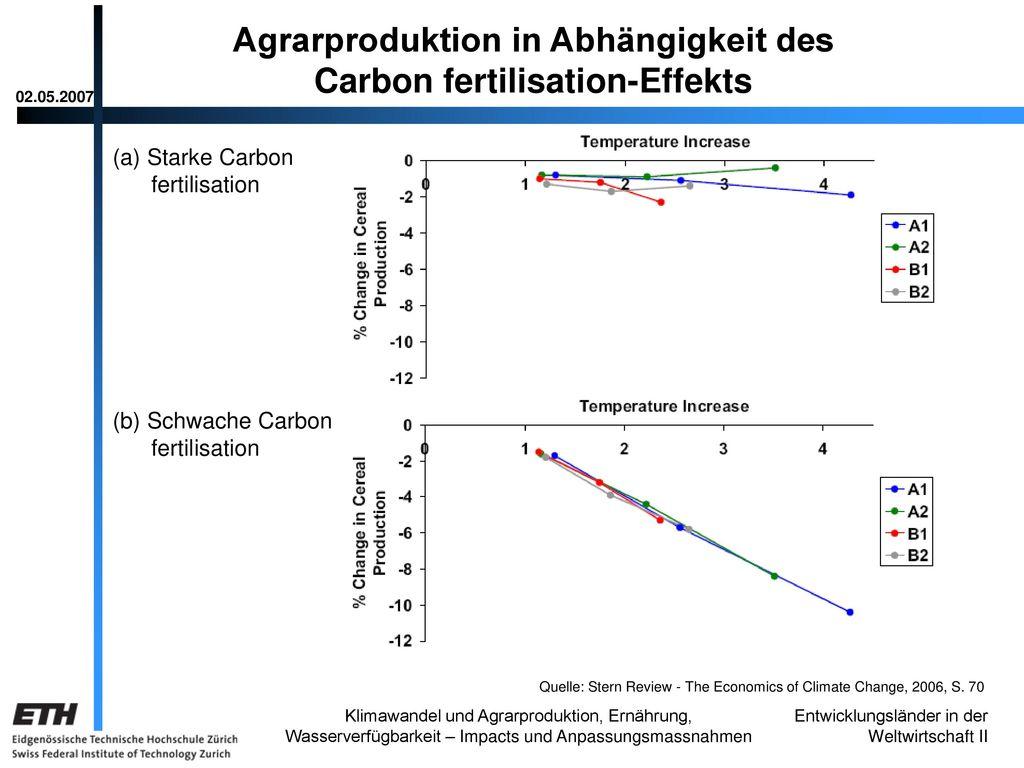 Agrarproduktion in Abhängigkeit des Carbon fertilisation-Effekts