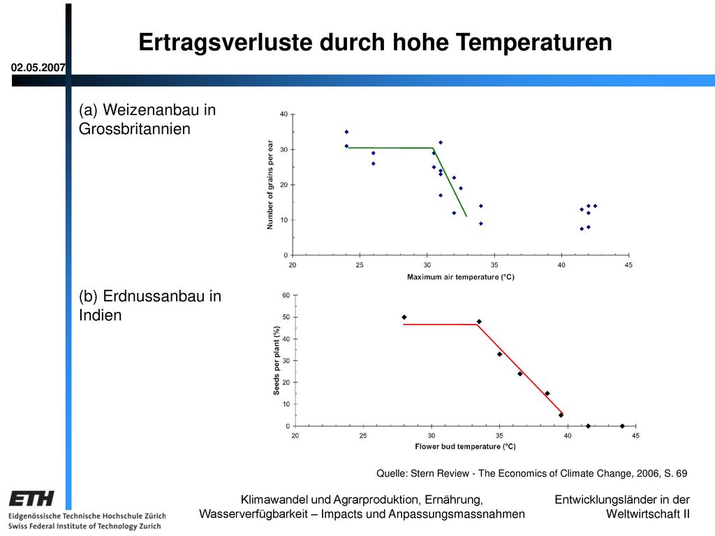 Ertragsverluste durch hohe Temperaturen