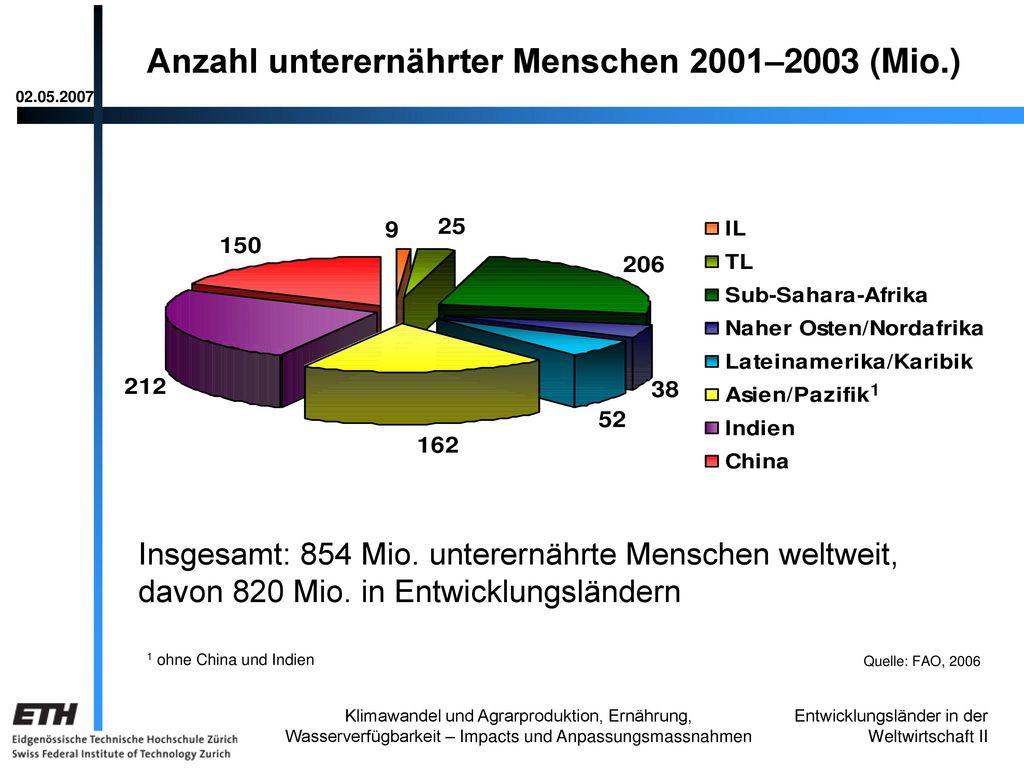 Anzahl unterernährter Menschen 2001–2003 (Mio.)