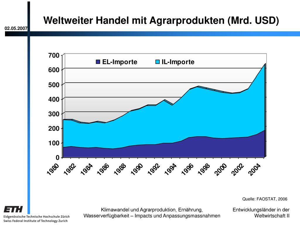 Weltweiter Handel mit Agrarprodukten (Mrd. USD)
