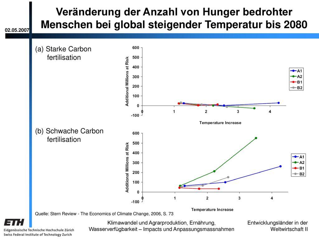 Veränderung der Anzahl von Hunger bedrohter Menschen bei global steigender Temperatur bis 2080