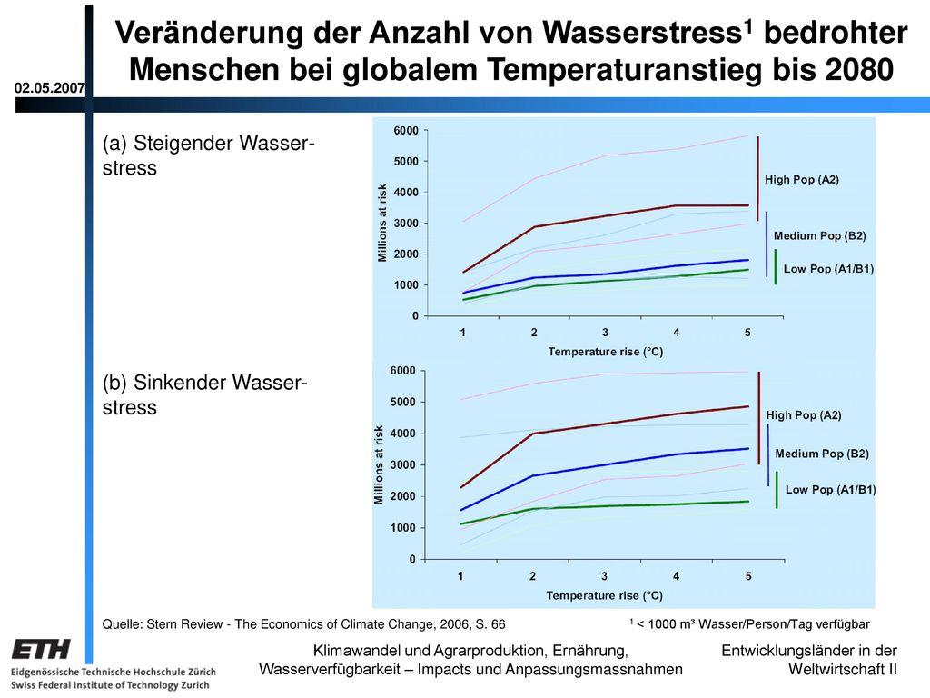 Veränderung der Anzahl von Wasserstress1 bedrohter Menschen bei globalem Temperaturanstieg bis 2080