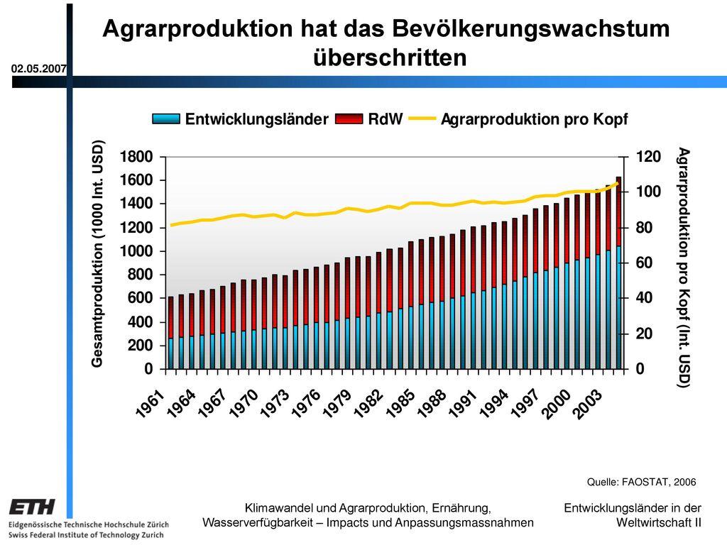 Agrarproduktion hat das Bevölkerungswachstum