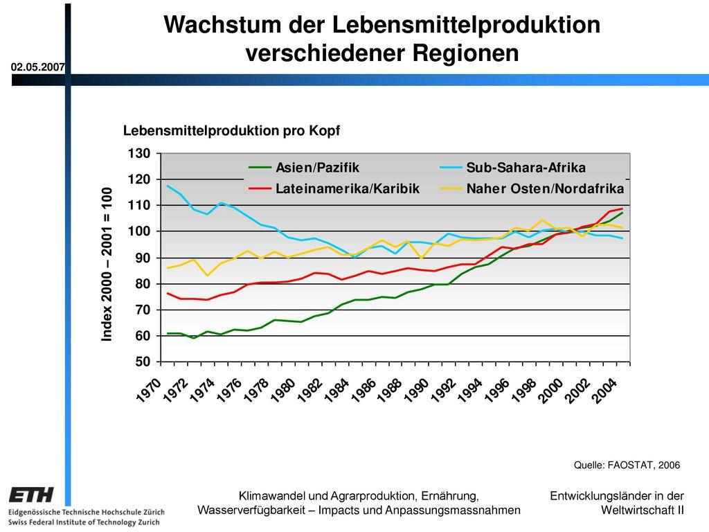 Wachstum der Lebensmittelproduktion verschiedener Regionen
