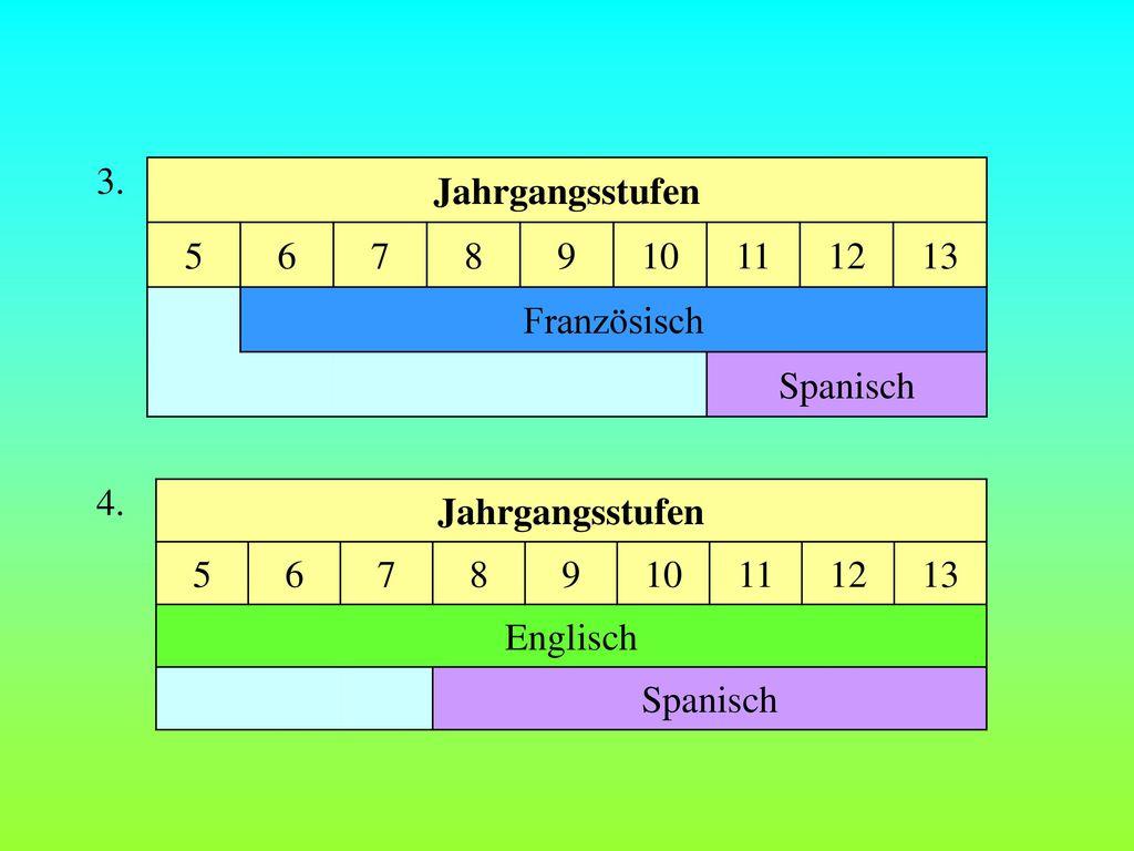 3. Jahrgangsstufen. 5. 6. 7. 8. 9. 10. 11. 12. 13. Französisch. Spanisch. 4. Jahrgangsstufen.