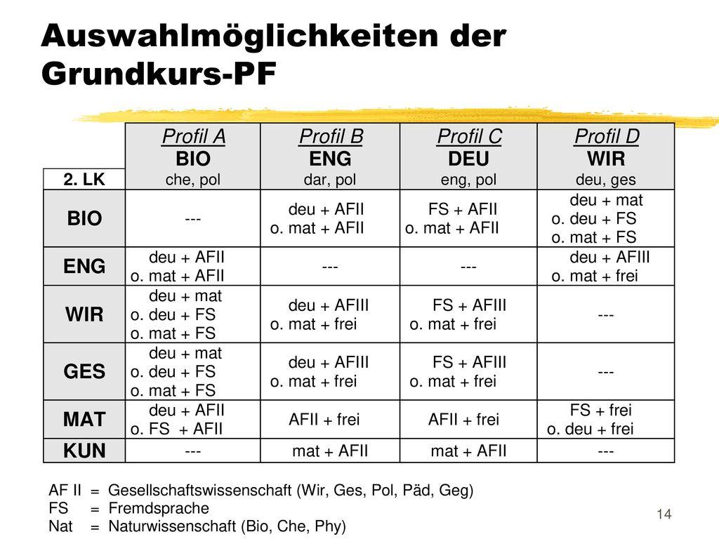 Auswahlmöglichkeiten der Grundkurs-PF
