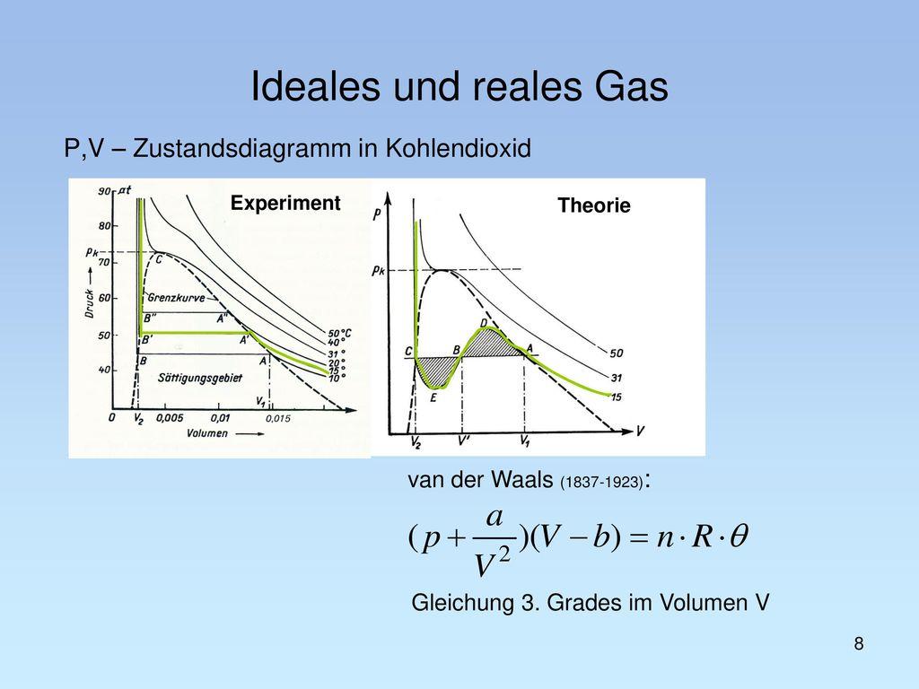 Gleichung 3. Grades im Volumen V