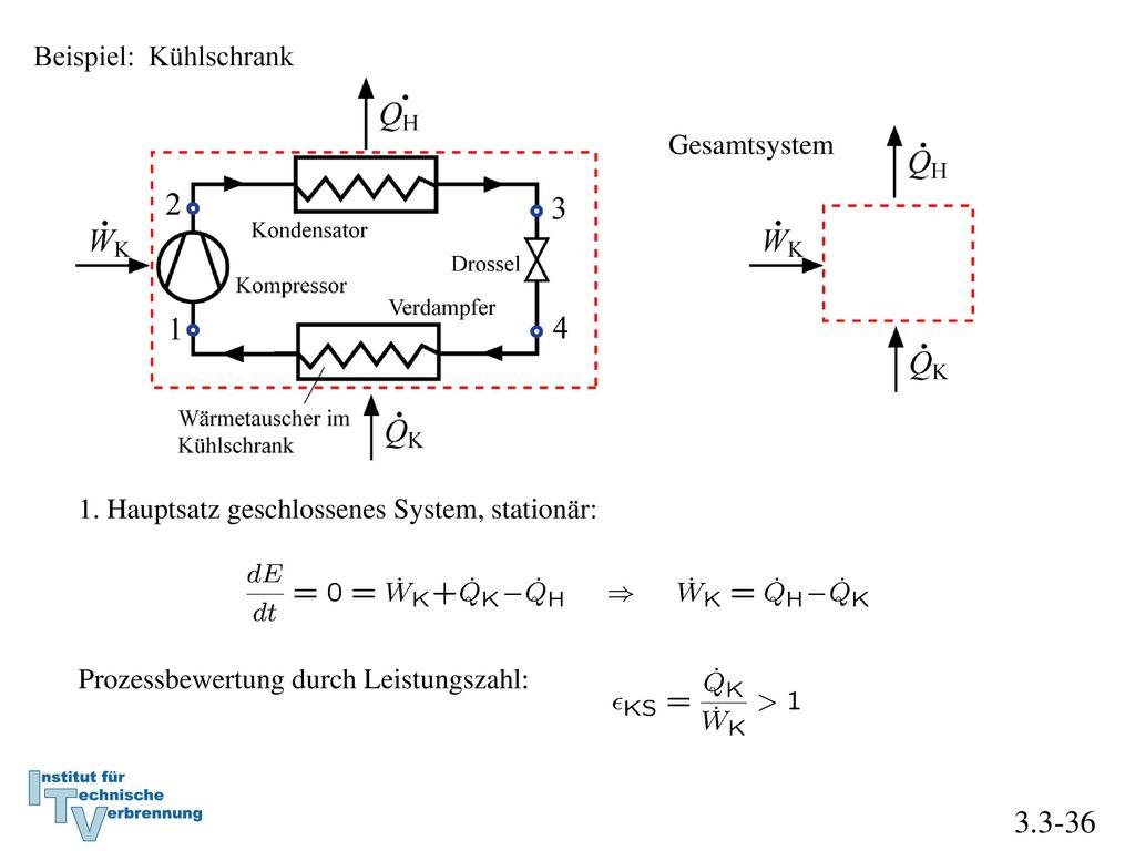 3.3-36 Beispiel: Kühlschrank Gesamtsystem