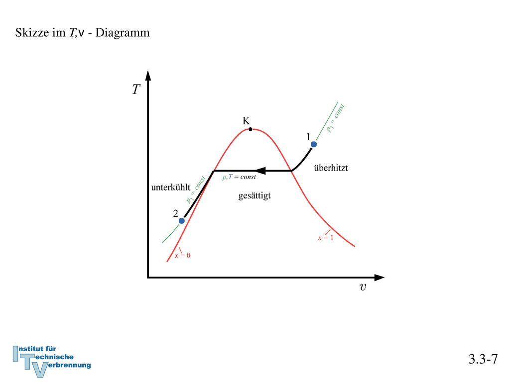 Skizze im T,v - Diagramm 3.3-7