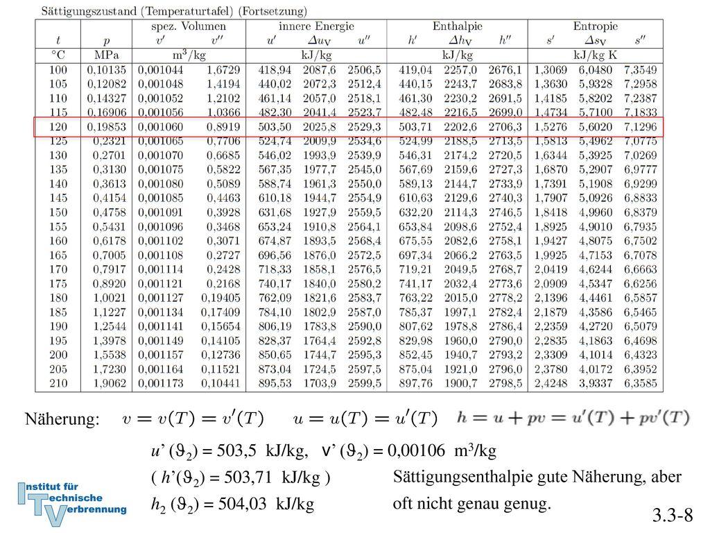 3.3-8 Näherung: u' (J2) = 503,5 kJ/kg, v' (J2) = 0,00106 m3/kg
