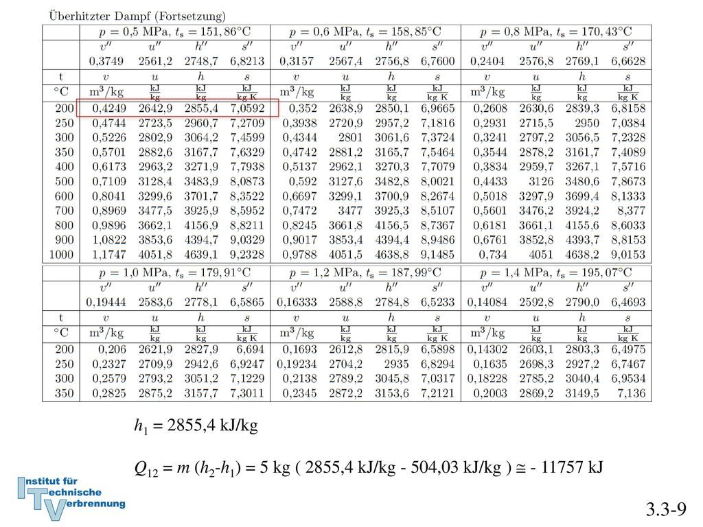 h1 = 2855,4 kJ/kg Q12 = m (h2-h1) = 5 kg ( 2855,4 kJ/kg - 504,03 kJ/kg )  - 11757 kJ 3.3-9