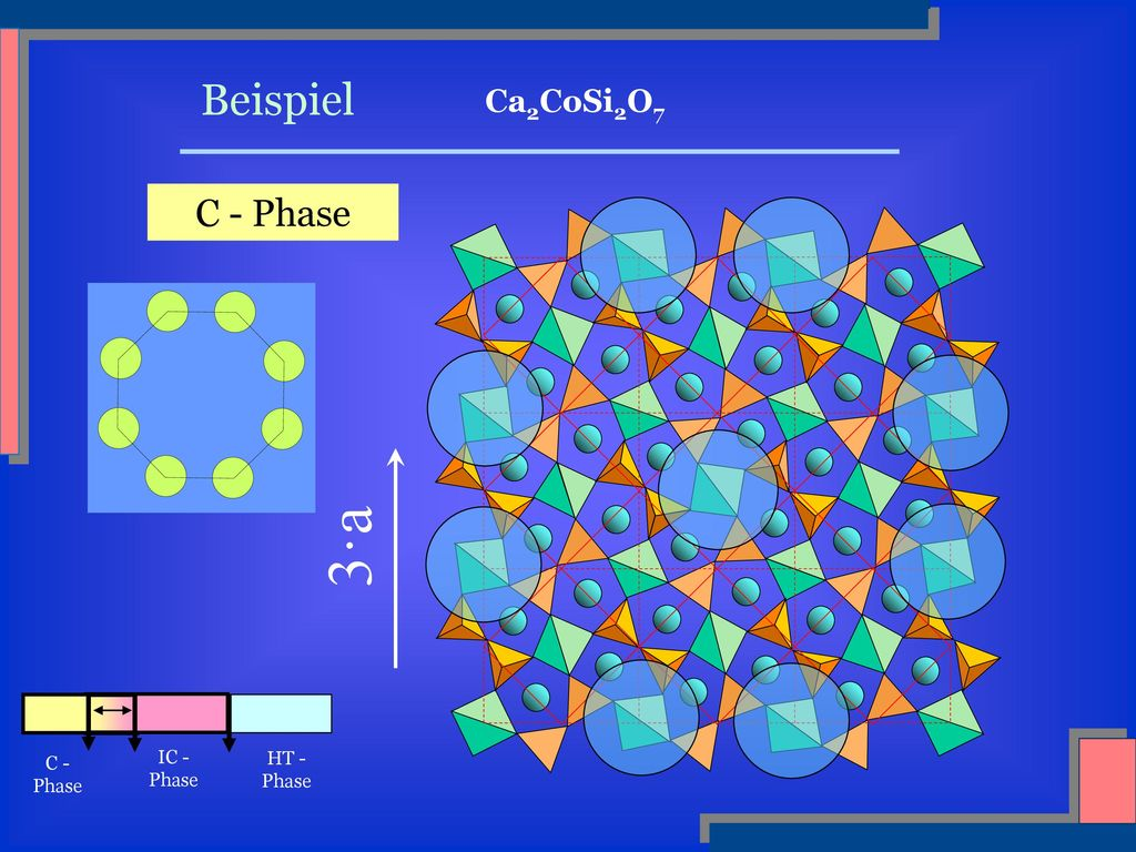 Beispiel Ca2CoSi2O7 C - Phase 3·a HT - Phase IC - Phase C - Phase