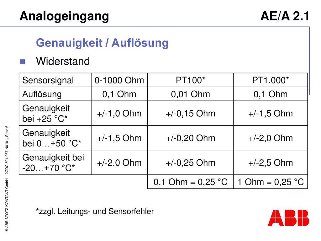 Analogeingang AE/A 2.1 Genauigkeit / Auflösung Widerstand Sensorsignal