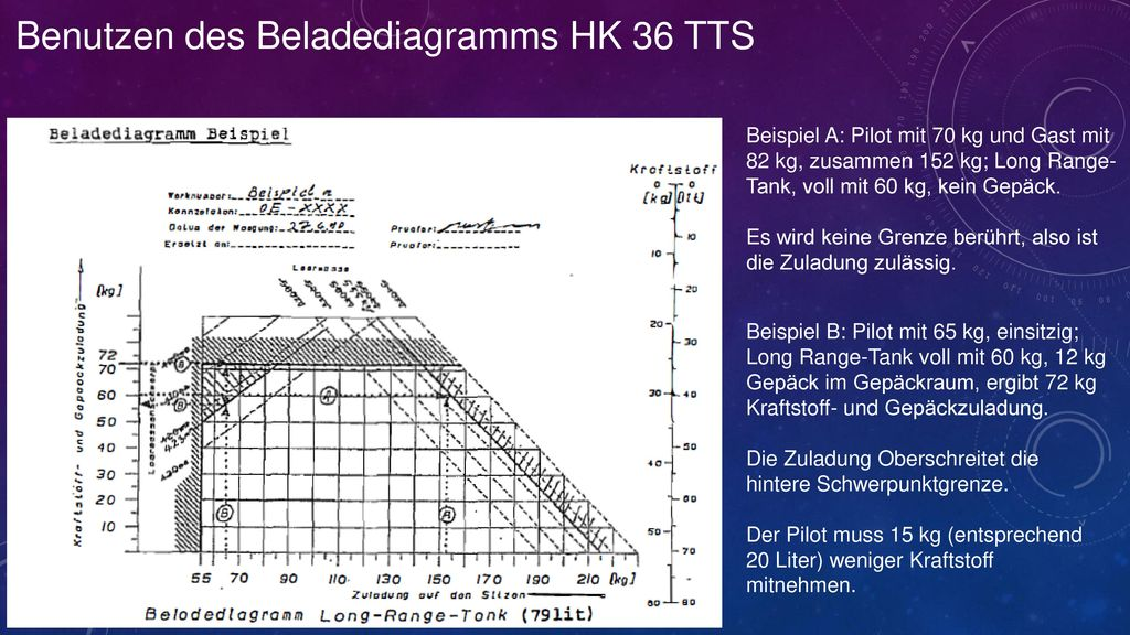 Benutzen des Beladediagramms HK 36 TTS