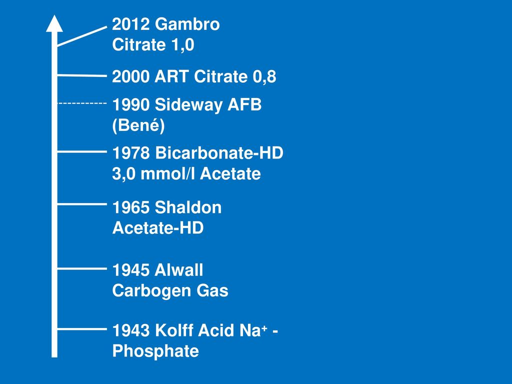 2012 Gambro Citrate 1,0 2000 ART Citrate 0,8. 1990 Sideway AFB (Bené) 1978 Bicarbonate-HD 3,0 mmol/l Acetate.