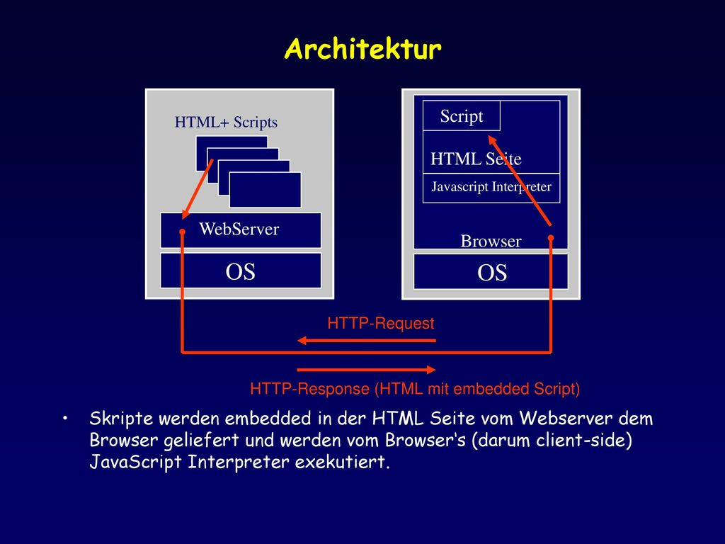 Javascript Interpreter