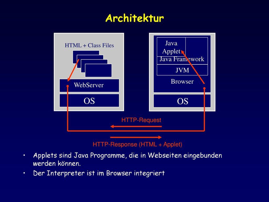 Architektur OS Browser WebServer JVM Java Framework Java Applet