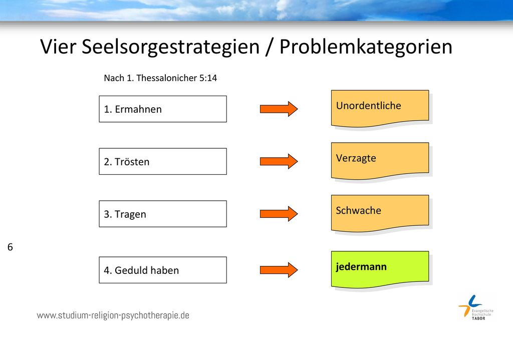 Vier Seelsorgestrategien / Problemkategorien