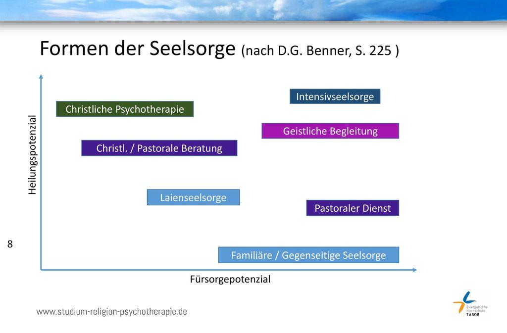 Formen der Seelsorge (nach D.G. Benner, S. 225 )
