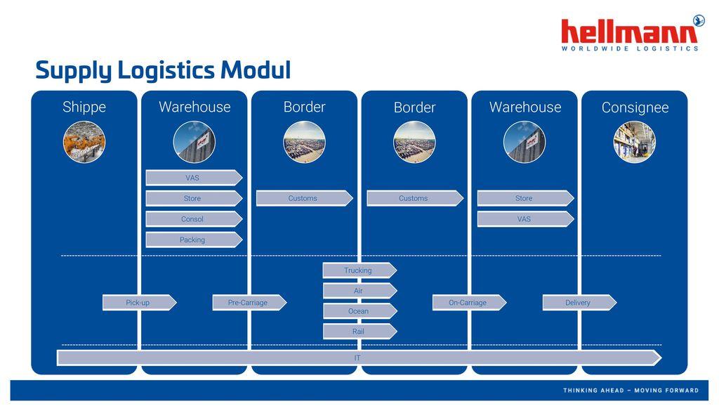 Supply Logistics Modul