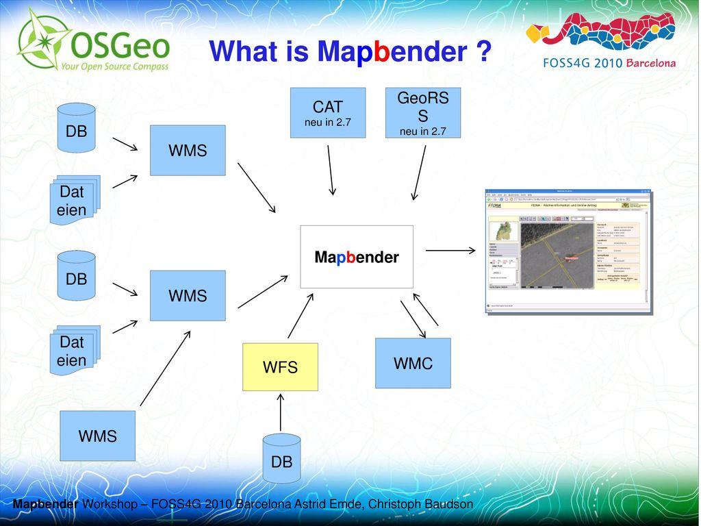 What is Mapbender CAT GeoRSS DB WMS Dateien Mapbender DB DB WMS