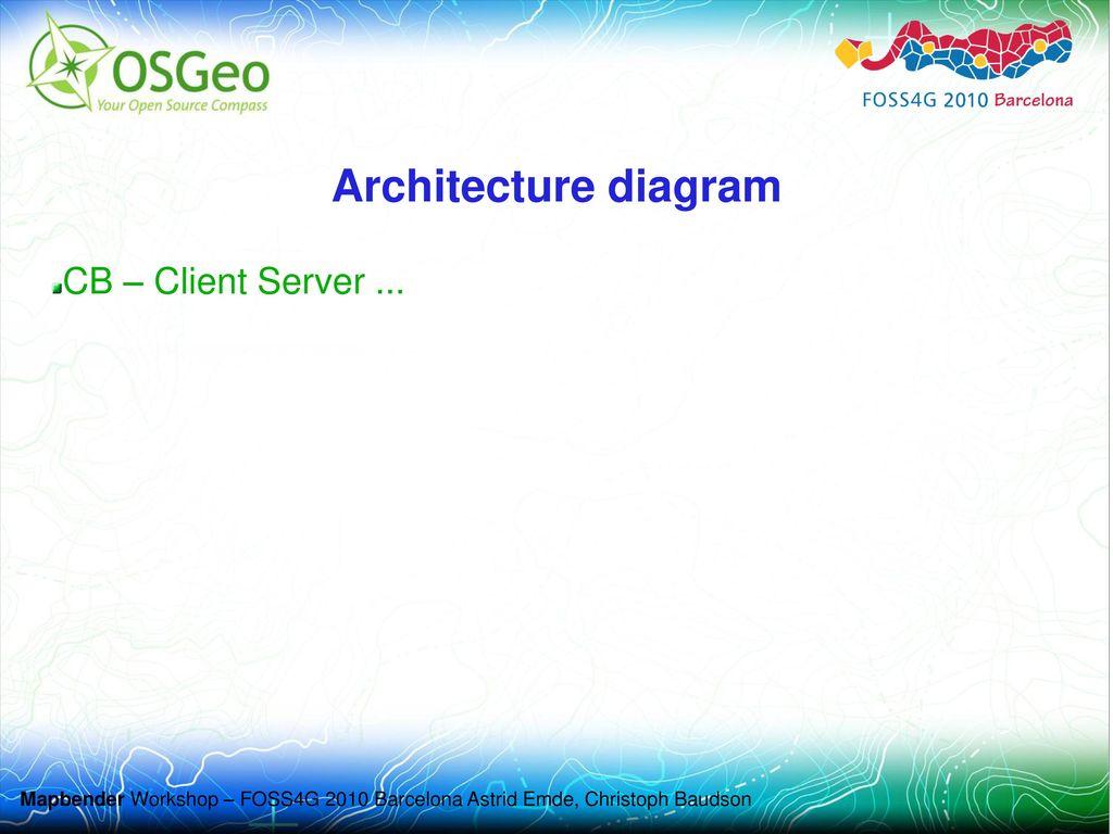 Architecture diagram CB – Client Server ...