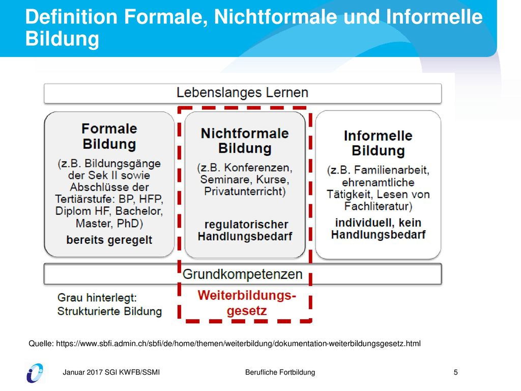Definition Formale, Nichtformale und Informelle Bildung