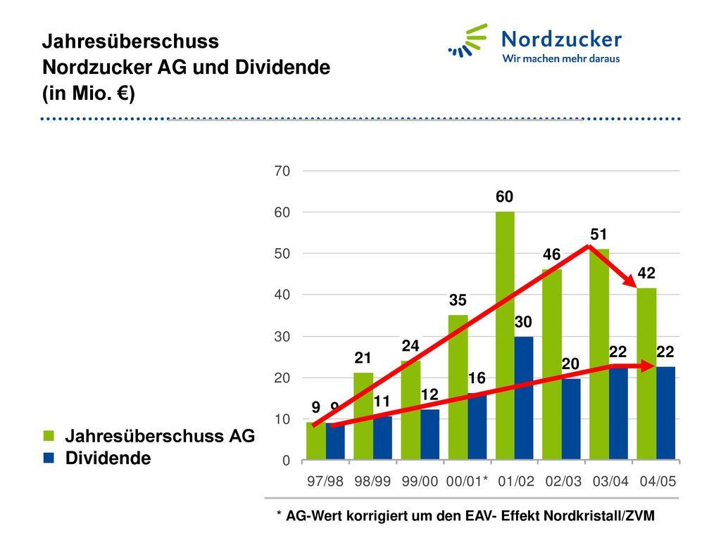 Jahresüberschuss Nordzucker AG und Dividende (in Mio. €)