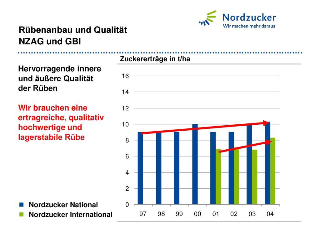 Rübenanbau und Qualität NZAG und GBI