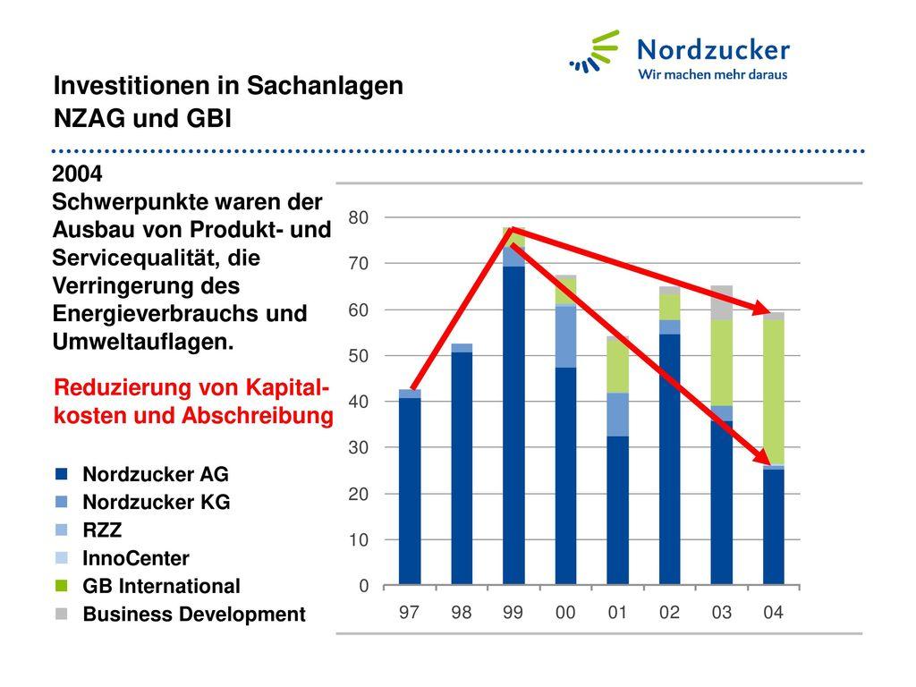 Investitionen in Sachanlagen NZAG und GBI