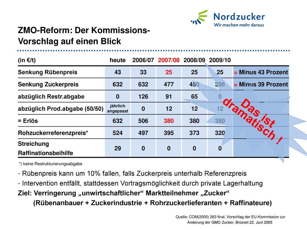 ZMO-Reform: Der Kommissions-Vorschlag auf einen Blick