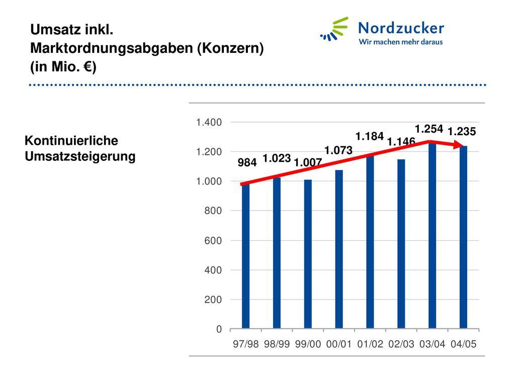 Umsatz inkl. Marktordnungsabgaben (Konzern) (in Mio. €)