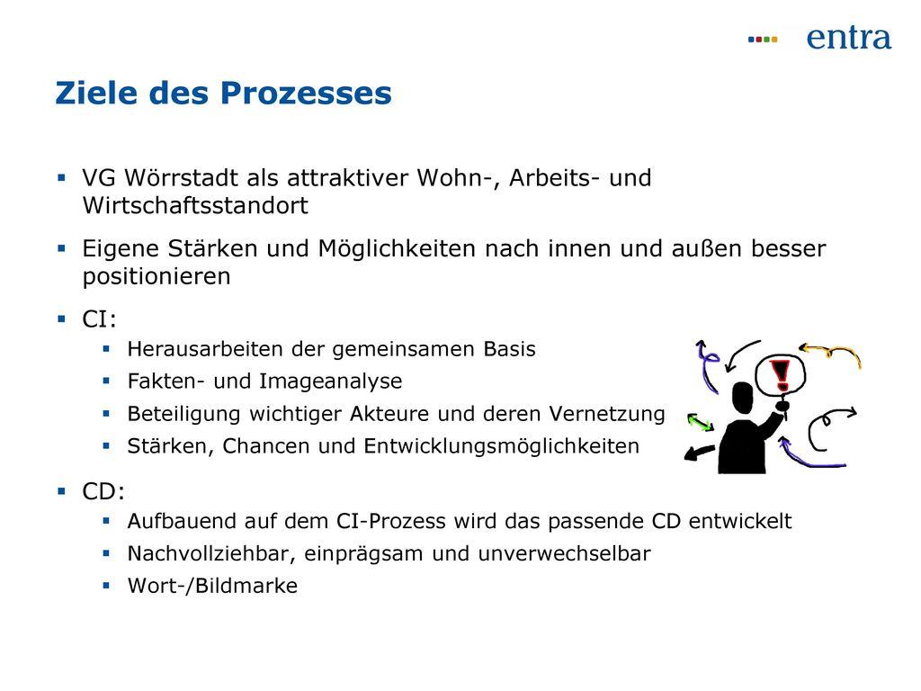 Ziele des Prozesses VG Wörrstadt als attraktiver Wohn-, Arbeits- und Wirtschaftsstandort.