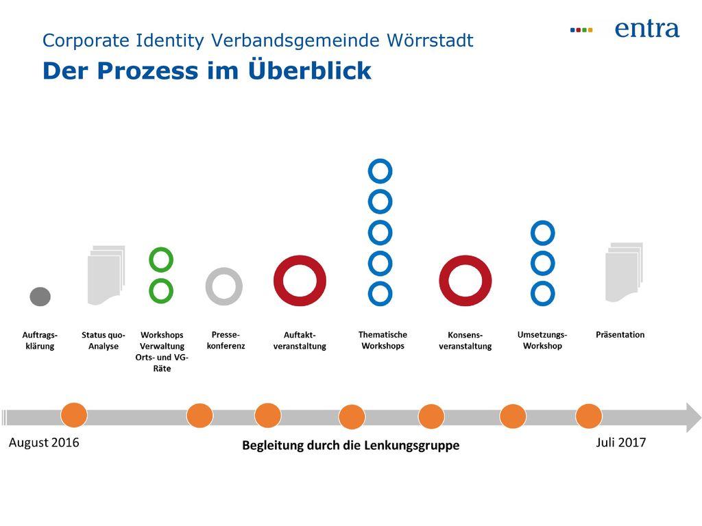 Corporate Identity Verbandsgemeinde Wörrstadt