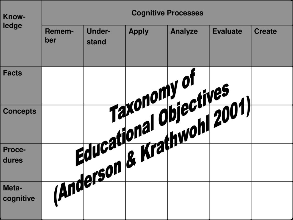 Educational Objectives (Anderson & Krathwohl 2001)